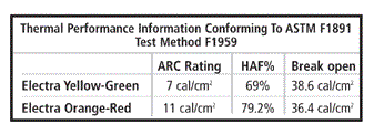 arc resistant ratings