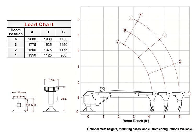 2000 lb utility truck crane load chart