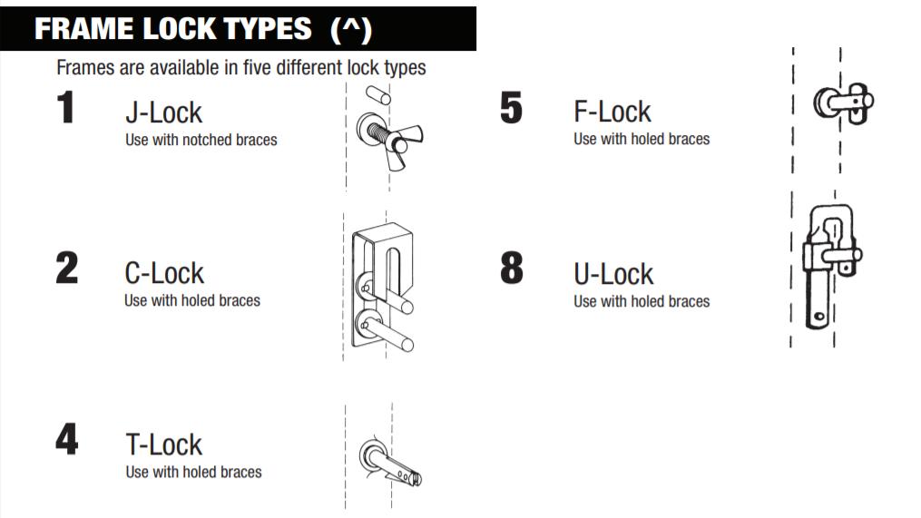 Scaffold Frame Lock Types