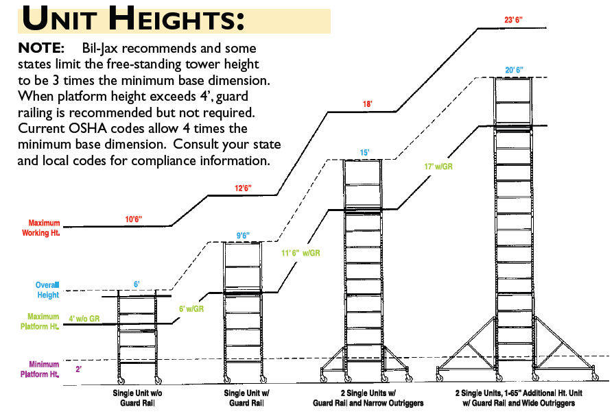 scaffolding stacking specs